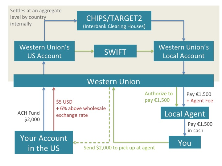 International Transactions 101: Western Union - Money