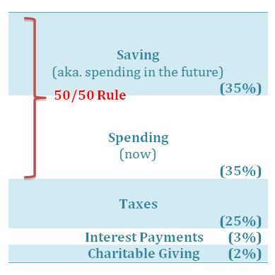 budget_breakdown