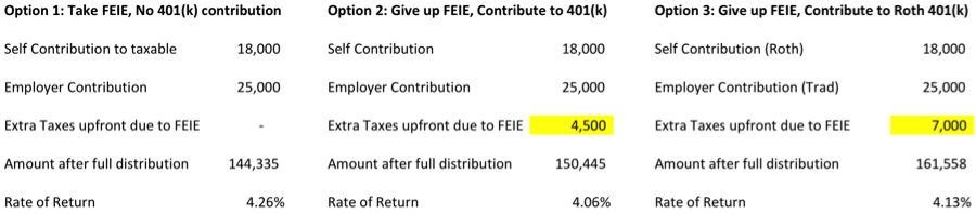 FEIE vs 401(k) - change return