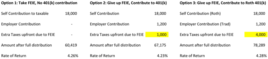 FEIE vs 401(k) - low income