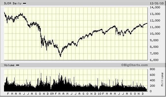Dow 2008-2010
