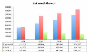 Net Worth Example