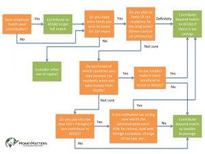 NRA 401(k) Decision Tree