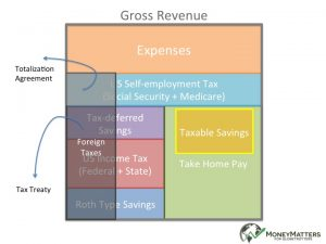 Income planning for globally mobile American business owners