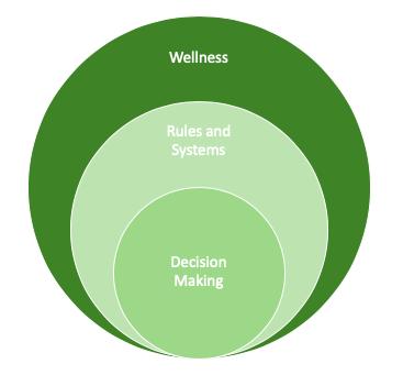 Three-tier Framework