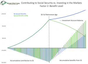 Contributing to Social Security vs. Investing in the Markets Factor 2: Benefit Level