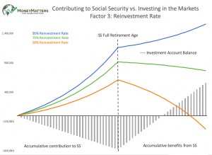 Contributing to Social Security vs. Investing in the Markets Factor 3: Reinvestment Rate