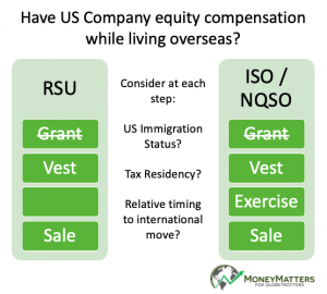 How to manage US RSUs and Stock Options awards when living overseas